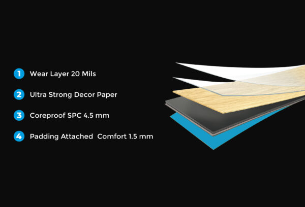 coreproof bobsurfaces